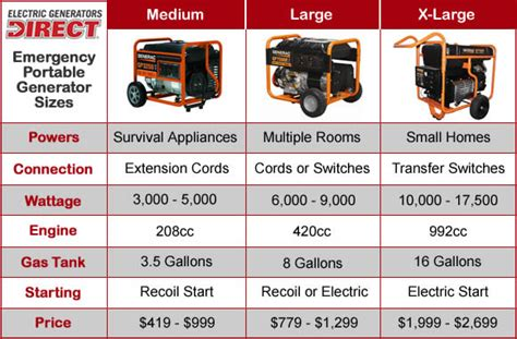 emergency generator buyer s guide how to the