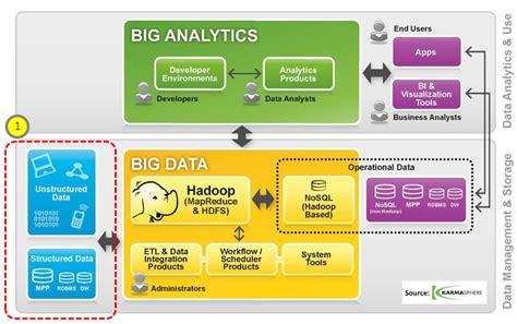 big data architecture diagram 공개sw역량프라자 데이터 관점에서 바라보는 빅데이터와 공개sw 공개sw 포털