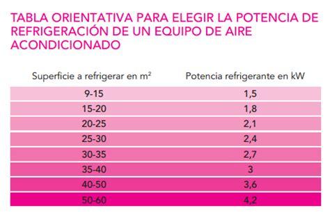 calculo de frigorias por metro cuadrado calcular frigor 237 as de aire acondicionado giersolar
