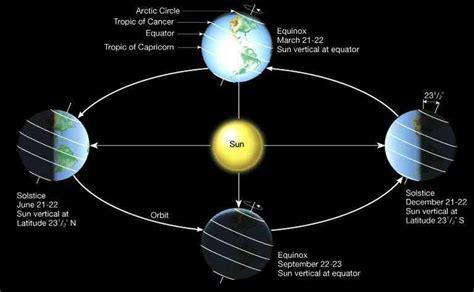 earth seasons diagram image gallery earth seasons