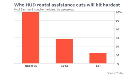 section 8 rental assistance program trump s rental assistance cuts would disproportionately