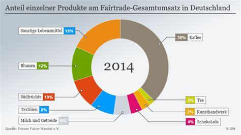 Der faire Handel boomt   aber noch auf niedrigem Niveau   Deutschland   DW   05.08.2015