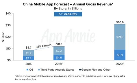 2016 download mobile app app annie mobile app forecast china to surpass the us in