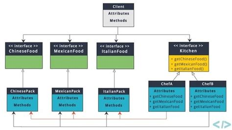 design pattern quora what is abstract factory design patterns please try to