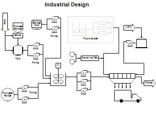 instrumentation design criteria pdf process flow diagrams pfds and process and instrument