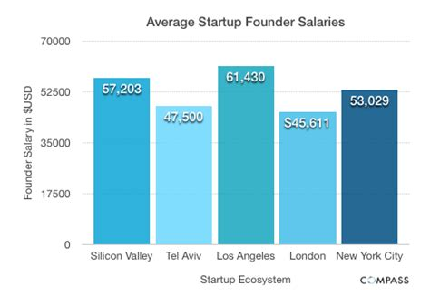 Average Mba Salary In Silicon Valley by 73 Of Startup Founders Make 50 000 Per Year Or Less