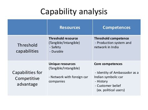 capabilities analysis template hindustan motors