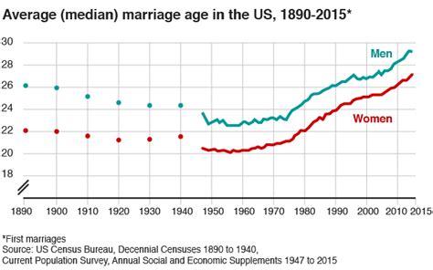 Marriage age history uk underground