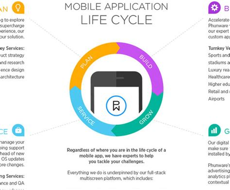application design life cycle phunware launches new initiatives for 2015 to help