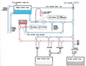 Mobile Home Plumbing Diagram by Rv Net Open Roads Forum Adding Additional Fresh Water