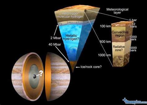 planet jupiter isi planet ini sebesar apa dan berapa