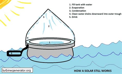 convert freshwater boat to saltwater desalination drink a cup of seawater us geological survey