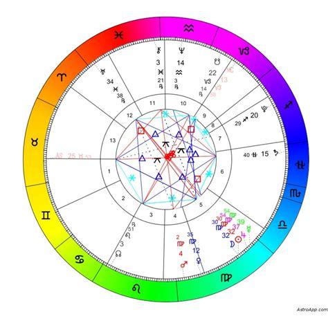 zodiac calendar  signs month calendar printable