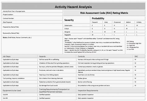activity hazard analysis template aha hazard controls list exle