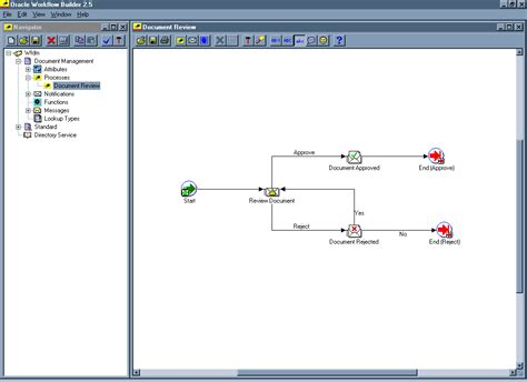 what is oracle workflow displaying the process diagram of a sle workflow