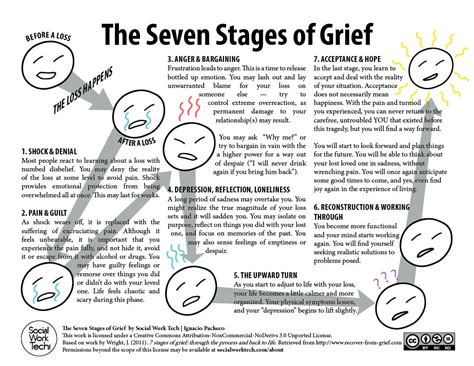 stages  grief social work tech