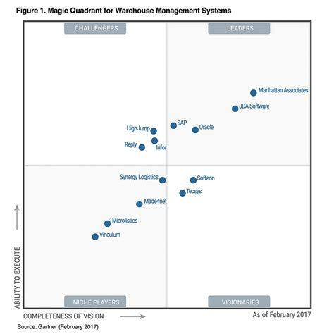 gartner templates gartner project management magic quadrant 2017 template