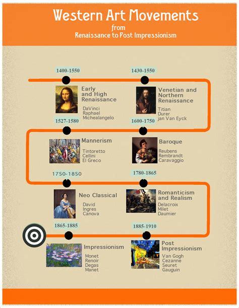 design art history timeline western art movements timeline western art timeline