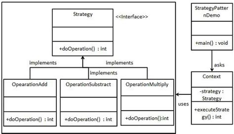 pattern types in ooad design patterns strategy pattern