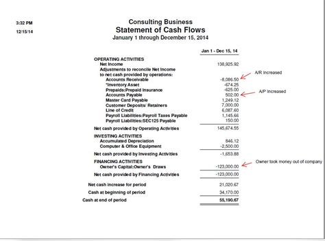 general format of cash flow statement lynnwood wa a firm blog page dennis l thompson cpa