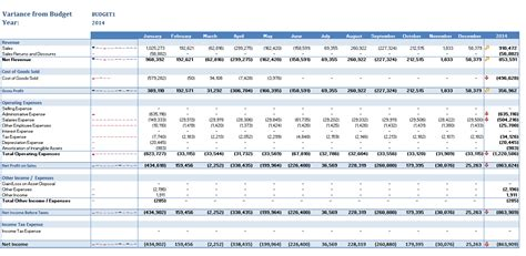 budget variance report template how to write a budget variance report