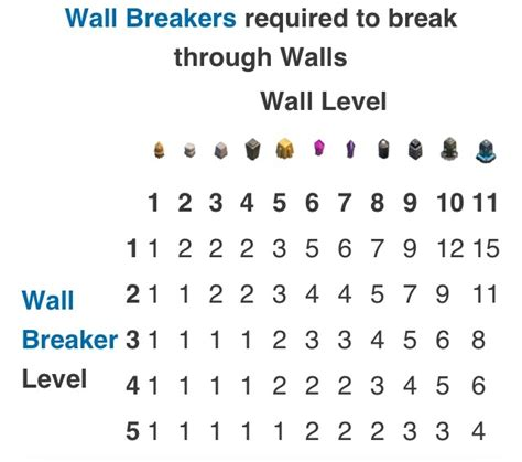 all clash of clans wall upgrades clash of clans wall breaker level 5 www pixshark com