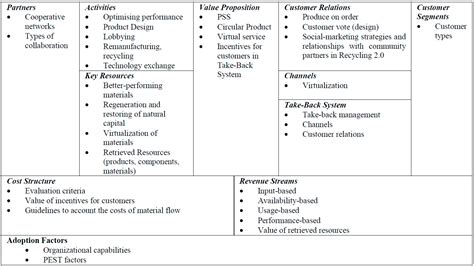 design criteria canvas sustainability free full text designing the business