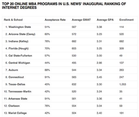 News And Review Mba Rankings by U S News Ranks Mba Programs