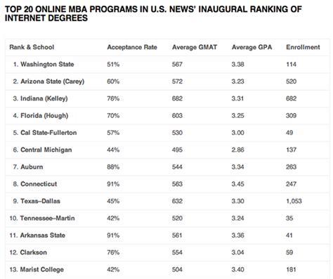Unc Mba Ranking Us News by U S News Ranks Mba Programs
