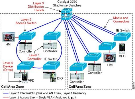 network design for manufacturing what ip addressing approach is assumed or required including