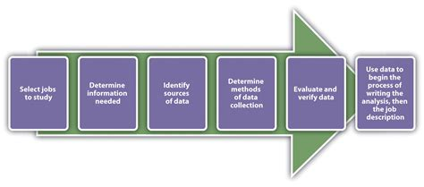 job design definition pdf 4 1 the recruitment process human resource management