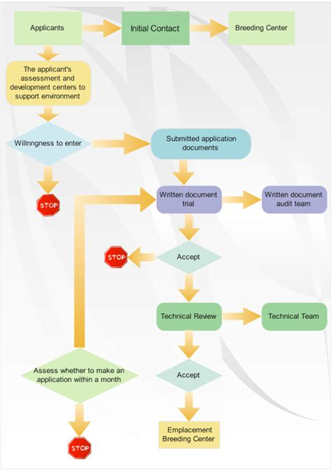 process of flowchart exles process flowchart