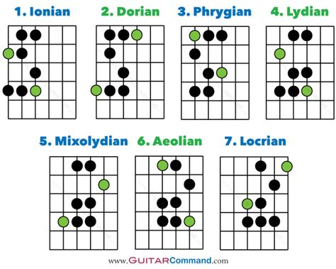 guitar modes tab notation fretboard diagrams