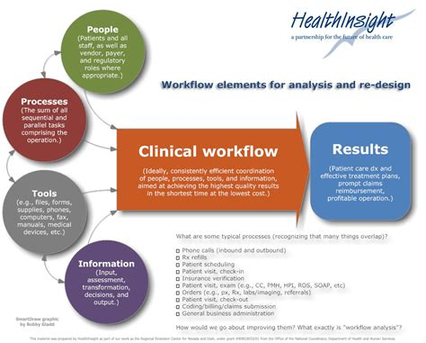 physician workflow khit health information technology predictalytics