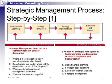 Management Strategic 5 In 1 8 session02 strategic management process ppt