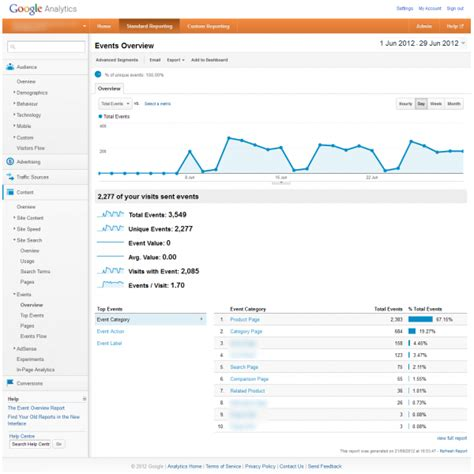 the complete google analytics event tracking guide google analytics expert complete e commerce analytics