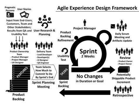 agile artifacts templates images templates design ideas