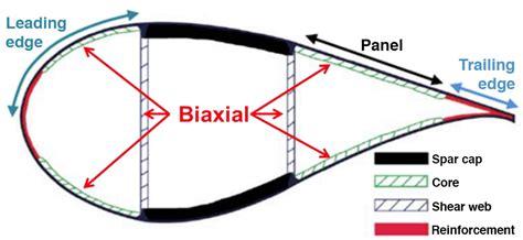 Wind Turbine Blade Cross Section by Sandia National Laboratories Partnerships