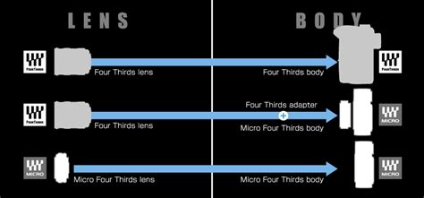 micro four thirds four thirds micro four thirds benefits of micro four