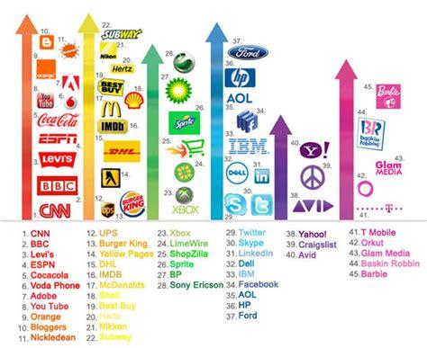 color logo color spectrum of logos designmantic the design shop