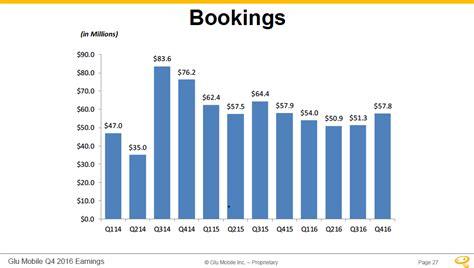 glu mobile stock investors recap on glu mobile inc gluu