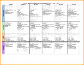 Lesson Plan Checklist Template by Chores List Template Cleaning List Template Itinerary