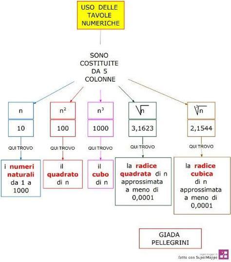 tavole matematica pin matematica e tavole numeriche formulario di geometria