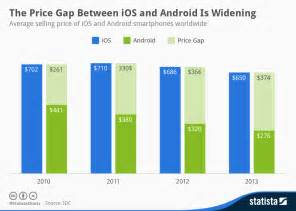 what is the cost price of a new car android iphone price comparison android now half as