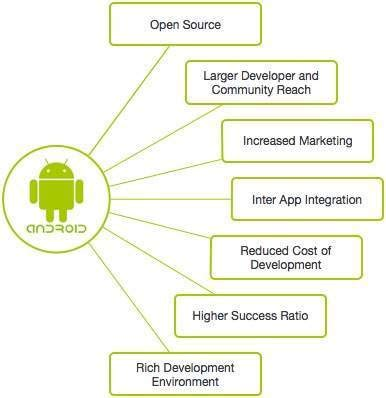 android features what are the best features of android in general android applications