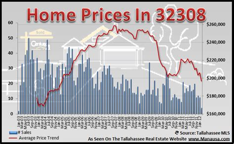 32308 real estate report shows falling home values