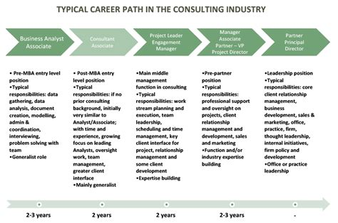 Bcg Career Path Mba by Management Consulting 171 The Road Ahead