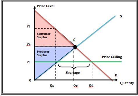 Diagram Of Price Ceiling by Chicken Prices Shoot Up Hello Microeconomics