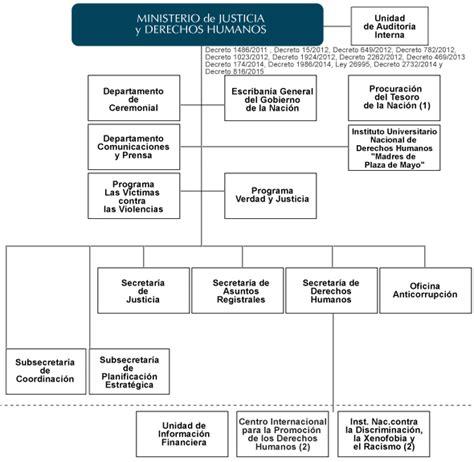 ministerio de justicia y derechos humanos presidencia de biblioteca digital ministerio de justicia y derechos humanos