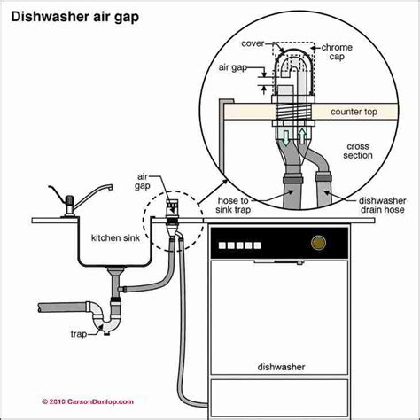 Air Gap Plumbing by What Is A Cross Connection A Guide To Plumbing Cross